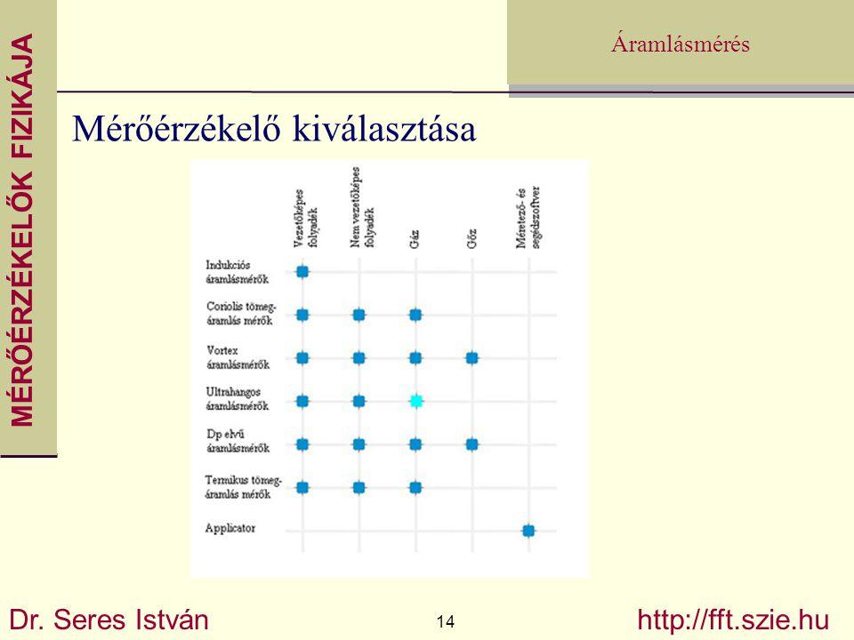 MÉRŐÉRZÉKELŐK FIZIKÁJA Dr. Seres István 14 http://fft.szie.hu Áramlásmérés Mérőérzékelő kiválasztása