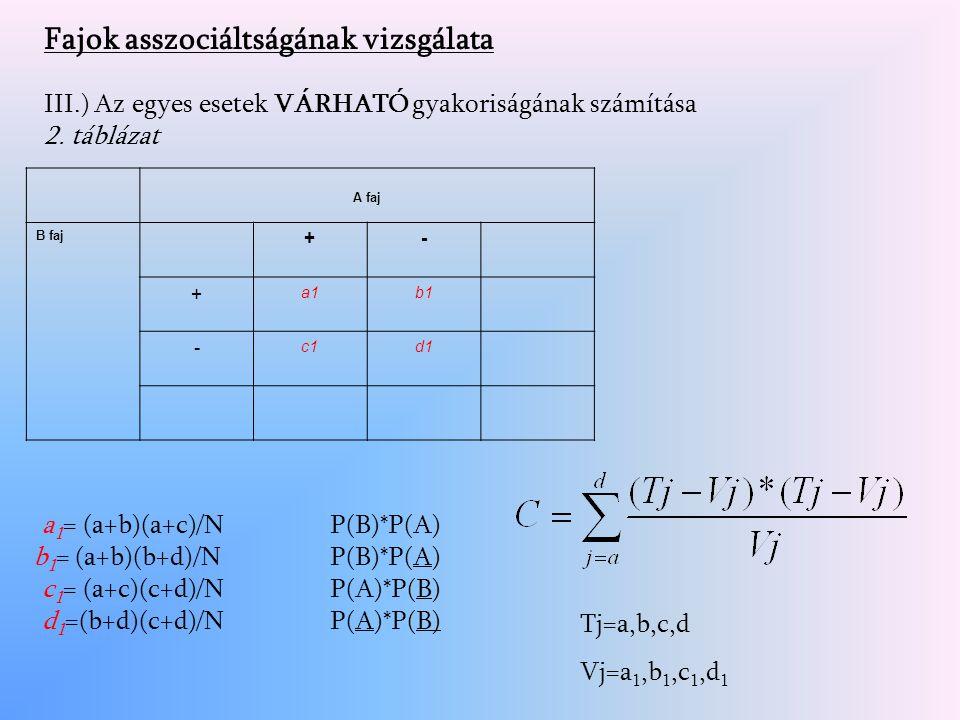 Fajok asszociáltságának vizsgálata III.) Az egyes esetek VÁRHATÓ gyakoriságának számítása 2.