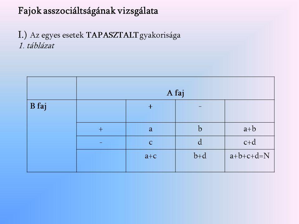 Fajok asszociáltságának vizsgálata I.) Az egyes esetek TAPASZTALT gyakorisága 1.