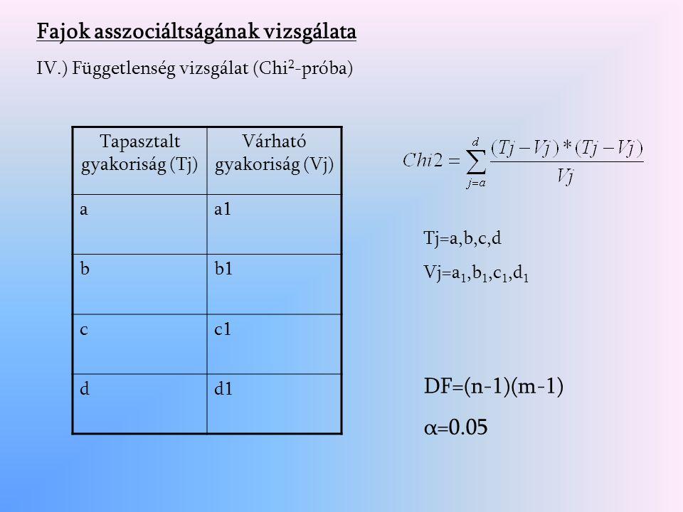 Tj=a,b,c,d Vj=a 1,b 1,c 1,d 1 Fajok asszociáltságának vizsgálata IV.) Függetlenség vizsgálat (Chi 2 -próba) Tapasztalt gyakoriság (Tj) Várható gyakoriság (Vj) aa1 bb1 cc1 dd1 DF=(n-1)(m-1) α=0.05