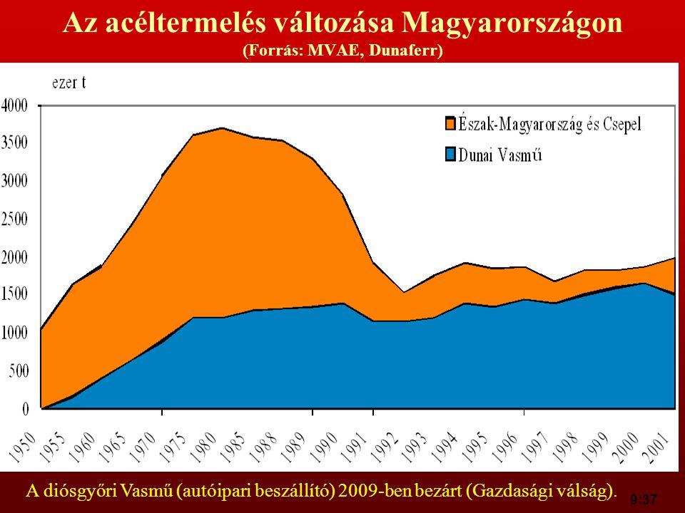 9:37 Az acéltermelés változása Magyarországon (Forrás: MVAE, Dunaferr) A diósgyőri Vasmű (autóipari beszállító) 2009-ben bezárt (Gazdasági válság).