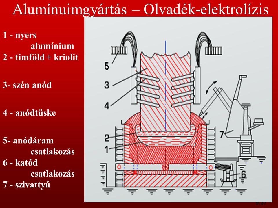 9:37 1 - nyers alumínium 2 - timföld + kriolit 3- szén anód 4 - anódtüske 5- anódáram csatlakozás 6 - katód csatlakozás 7 - szivattyú Alumínuimgyártás