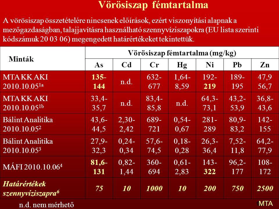 9:37 Minták Vörösiszap fémtartalma (mg/kg) AsCdCrHgNiPbZn MTA KK AKI 2010.10.05 1a 135- 144 n.d. 632- 677 1,64- 8,59 192- 219 189- 195 47,9 56,7 MTA K