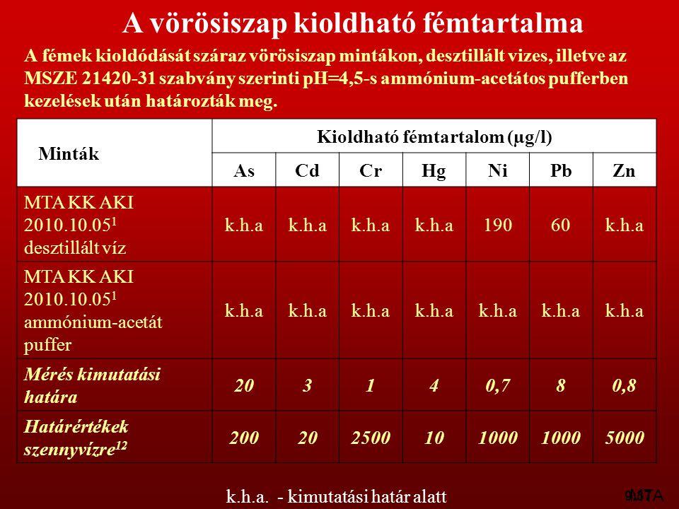 9:37 Minták Kioldható fémtartalom (µg/l) AsCdCrHgNiPbZn MTA KK AKI 2010.10.05 1 desztillált víz k.h.a 19060k.h.a MTA KK AKI 2010.10.05 1 ammónium-acet