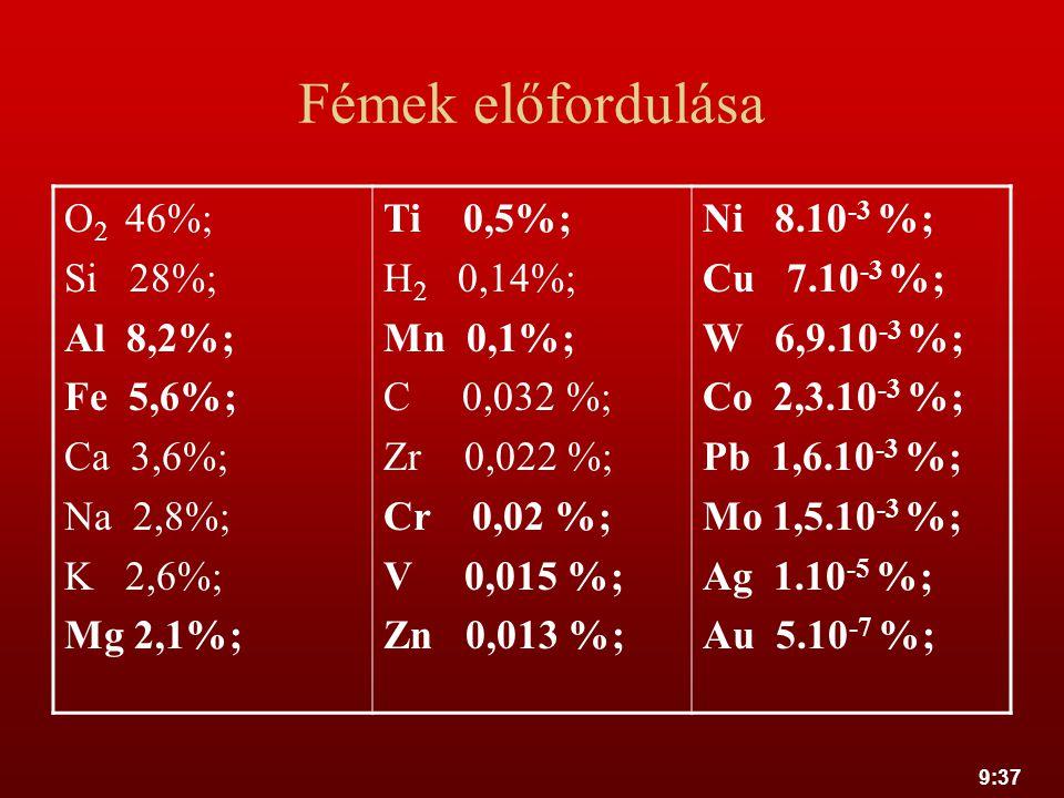 9:37 Fémek előfordulása O 2 46%; Si 28%; Al 8,2%; Fe 5,6%; Ca 3,6%; Na 2,8%; K 2,6%; Mg 2,1%; Ti 0,5%; H 2 0,14%; Mn 0,1%; C 0,032 %; Zr 0,022 %; Cr 0