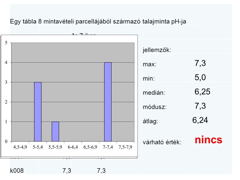 Egy tábla 8 mintavételi parcellájából származó talajminta pH-ja A>Z ikon kódpHsorbarendezésjellemzők: k0015,25,0max: 7,3 k0025,55,2min: 5,0 k0037,25,4medián: 6,25 k0047,35,5módusz: 7,3 k0055,07,0átlag: 6,24 k0065,47,2várható érték: nincs k0077,07,3 k0087,3