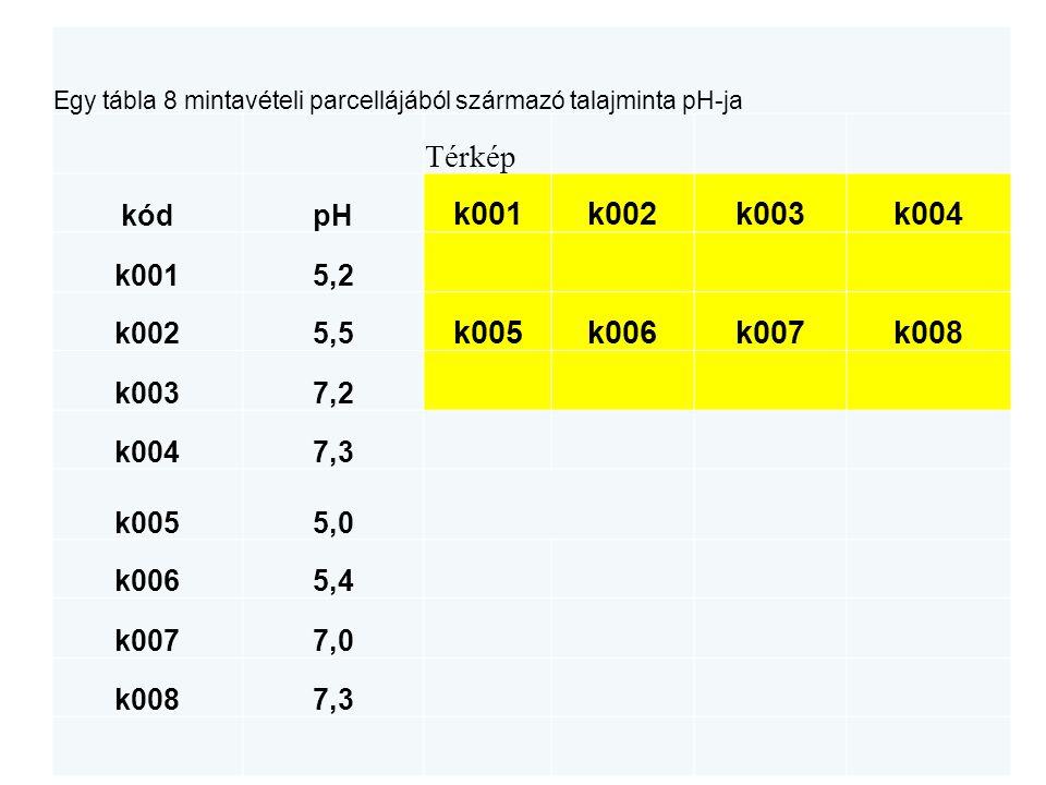Egy tábla 8 mintavételi parcellájából származó talajminta pH-ja Térkép kódpH k001k002k003k004 k0015,2 k0025,5 k005k006k007k008 k0037,2 k0047,3 k0055,0 k0065,4 k0077,0 k0087,3