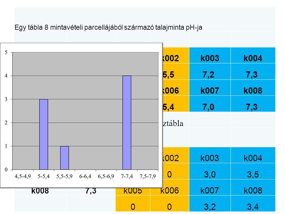 Egy tábla 8 mintavételi parcellájából származó talajminta pH-ja kódpH k001k002k003k004 k0015,2 5,5 7,2 7,3 k0025,5 k005k006k007k008 k0037,2 5,0 5,4 7,