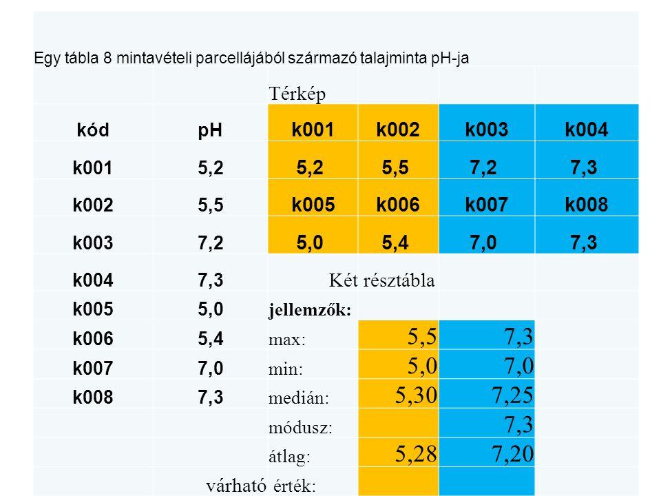 Egy tábla 8 mintavételi parcellájából származó talajminta pH-ja Térkép kódpH k001k002k003k004 k0015,2 5,5 7,2 7,3 k0025,5 k005k006k007k008 k0037,2 5,0