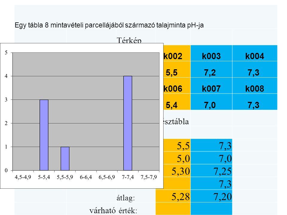 Egy tábla 8 mintavételi parcellájából származó talajminta pH-ja Térkép kódpH k001k002k003k004 k0015,2 5,5 7,2 7,3 k0025,5 k005k006k007k008 k0037,2 5,0 5,4 7,0 7,3 k0047,3 Két résztábla k0055,0 jellemzők: k0065,4 max: 5,57,3 k0077,0 min: 5,07,0 k0087,3 medián: 5,307,25 módusz: 7,3 átlag: 5,287,20 várható érték: