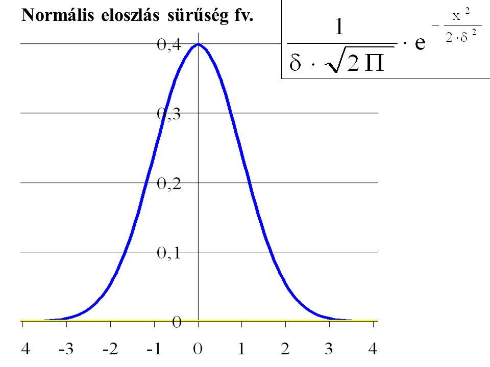 Normális eloszlás sürűség fv.