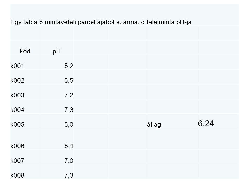 Egy tábla 8 mintavételi parcellájából származó talajminta pH-ja kódpH k0015,2 k0025,5 k0037,2 k0047,3 k0055,0átlag: 6,24 k0065,4 k0077,0 k0087,3