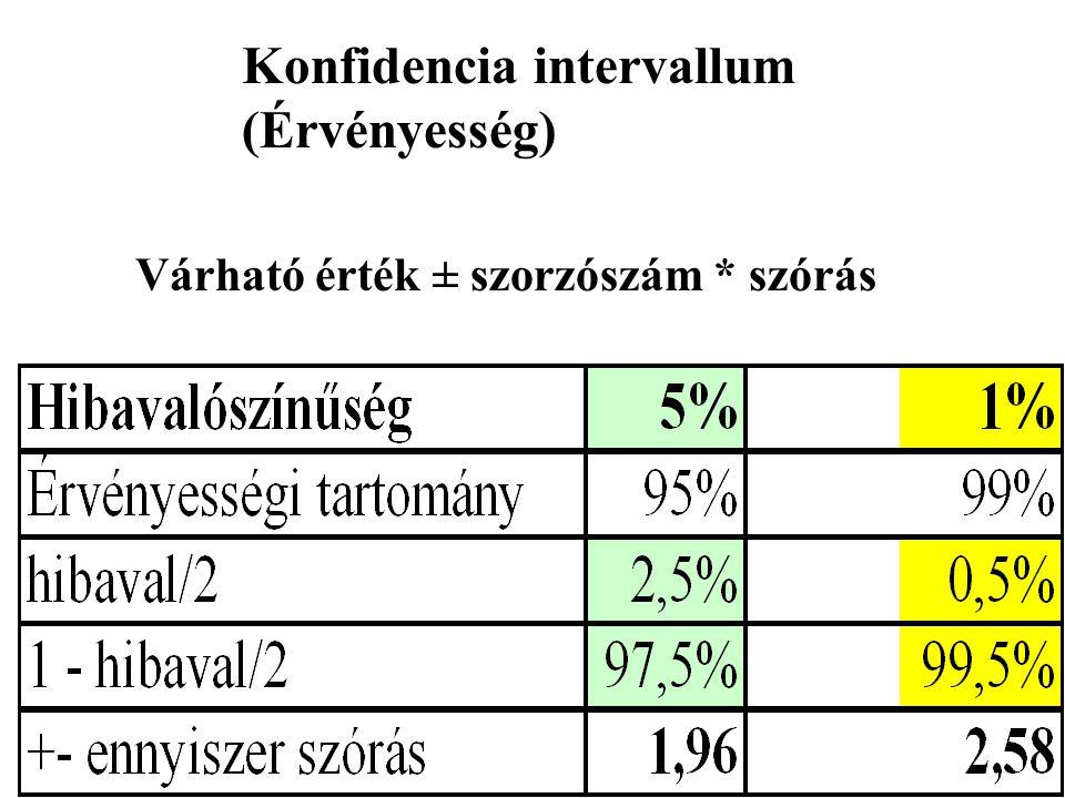 Konfidencia intervallum (Érvényesség) Várható érték ± szorzószám * szórás