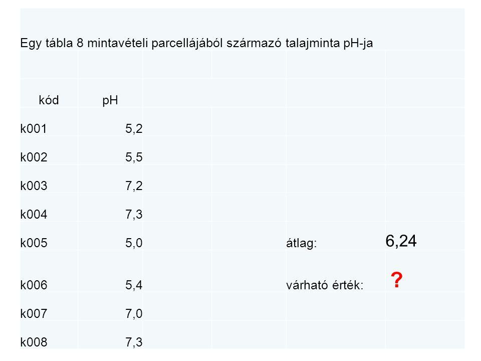 Egy tábla 8 mintavételi parcellájából származó talajminta pH-ja Térkép kódpH k001k002k003k004 k0015,2 5,5 7,2 7,3 k0025,5 k005k006k007k008 k0037,2 5,0 5,4 7,0 7,3 k0047,3 Két résztábla k0055,0 k0065,4 k0077,0 k0087,3