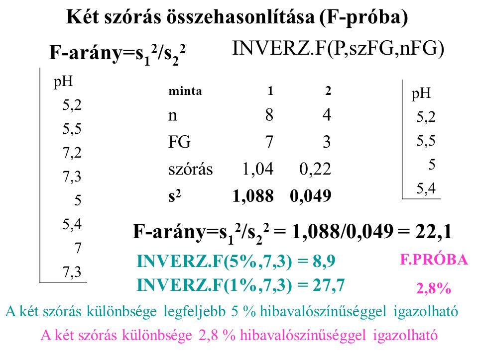 Két szórás összehasonlítása (F-próba) F-arány=s 1 2 /s 2 2 INVERZ.F(P,szFG,nFG) pH 5,2 5,5 7,2 7,3 5 5,4 7 7,3 minta12 n84 FG73 szórás1,040,22 s2s2 1,0880,049 pH 5,2 5,5 5 5,4 F-arány=s 1 2 /s 2 2 = 1,088/0,049 = 22,1 INVERZ.F(5%,7,3) = 8,9 INVERZ.F(1%,7,3) = 27,7 F.PRÓBA 2,8% A két szórás különbsége legfeljebb 5 % hibavalószínűséggel igazolható A két szórás különbsége 2,8 % hibavalószínűséggel igazolható