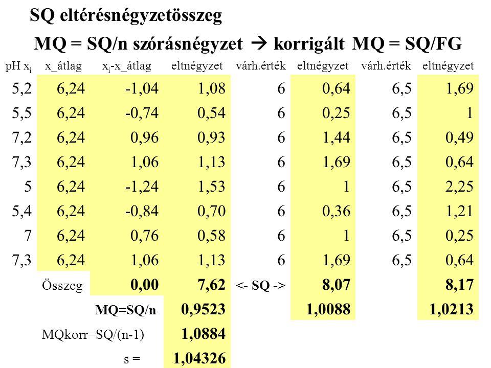 pH x i x_átlagx i -x_átlageltnégyzetvárh.értékeltnégyzetvárh.értékeltnégyzet 5,26,24-1,041,0860,646,51,69 5,56,24-0,740,5460,256,51 7,26,240,960,9361,