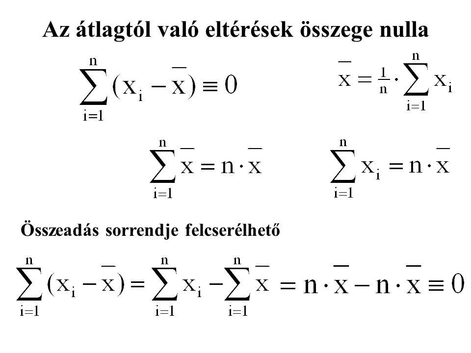 Az átlagtól való eltérések összege nulla Összeadás sorrendje felcserélhető