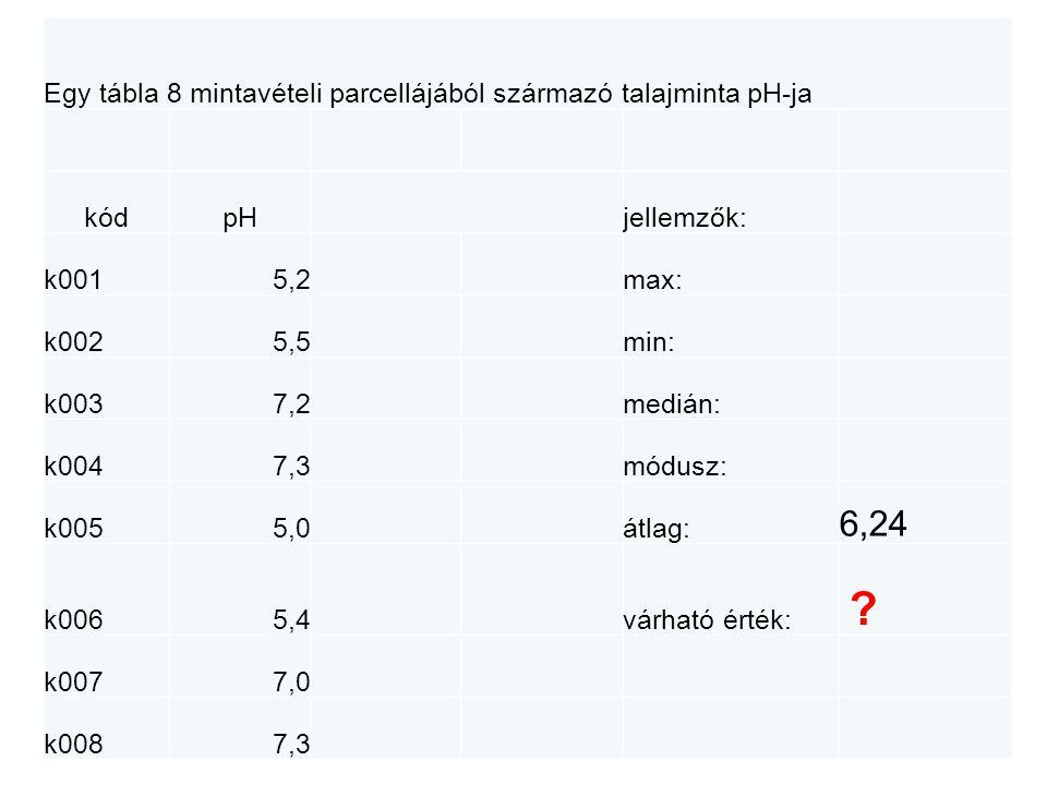 Egy tábla 8 mintavételi parcellájából származó talajminta pH-ja A>Z ikon kódpHsorbarendezésjellemzők: k0015,25,0max: 7,3 k0025,55,2min: 5,0 k0037,25,4medián: (5,5+7)/2 k0047,35,5módusz: k0055,07,0átlag: 6,24 k0065,47,2várható érték: .