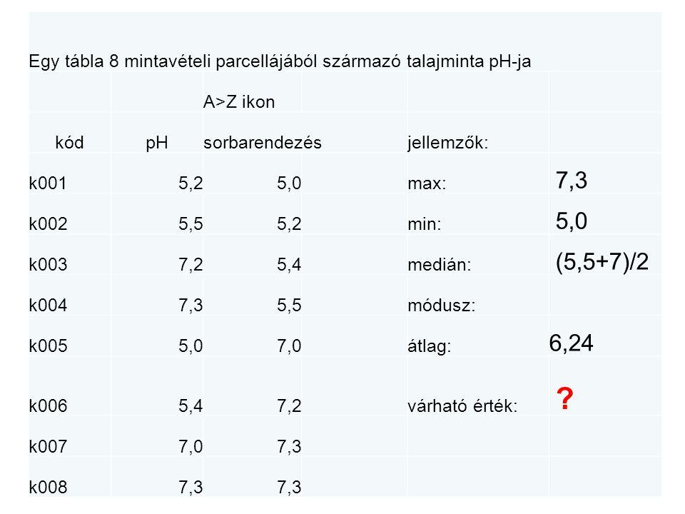 Egy tábla 8 mintavételi parcellájából származó talajminta pH-ja A>Z ikon kódpHsorbarendezésjellemzők: k0015,25,0max: 7,3 k0025,55,2min: 5,0 k0037,25,4medián: 6,25 k0047,35,5módusz: k0055,07,0átlag: 6,24 k0065,47,2várható érték: .