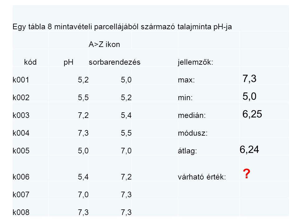 Egy tábla 8 mintavételi parcellájából származó talajminta pH-ja A>Z ikon kódpHsorbarendezésjellemzők: k0015,25,0max: 7,3 k0025,55,2min: 5,0 k0037,25,4medián: 6,25 k0047,35,5módusz: 7,3 k0055,07,0átlag: 6,24 k0065,47,2várható érték: .
