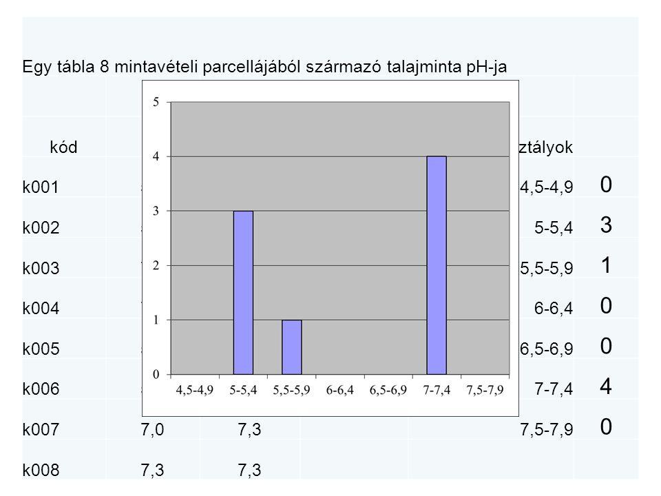 Egy tábla 8 mintavételi parcellájából származó talajminta pH-ja A>Z ikonGyakoriság kódpHsorbarendezésosztályok k0015,25,04,5-4,9 0 k0025,55,25-5,4 3 k0037,25,45,5-5,9 1 k0047,35,56-6,4 0 k0055,07,06,5-6,9 0 k0065,47,27-7,4 4 k0077,07,37,5-7,9 0 k0087,3