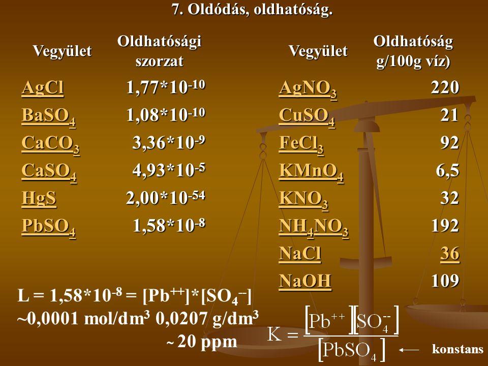 7. Oldódás, oldhatóság. VegyületOldhatóságiszorzatVegyületOldhatóság g/100g víz) AgCl 1,77*10 -10 AgNO 3 AgNO 3 220 BaSO 4 BaSO 4 1,08*10 -10 CuSO 4 C
