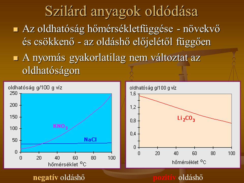 Szilárd anyagok oldódása Az oldhatóság hőmérsékletfüggése - növekvő és csökkenő - az oldáshő előjelétől függően Az oldhatóság hőmérsékletfüggése - növekvő és csökkenő - az oldáshő előjelétől függően A nyomás gyakorlatilag nem változtat az oldhatóságon A nyomás gyakorlatilag nem változtat az oldhatóságon negatív oldáshőpozitív oldáshő