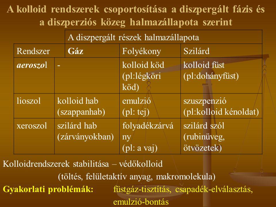 A diszpergált részek halmazállapota RendszerGázFolyékonySzilárd aeroszol-kolloid köd (pl:légköri köd) kolloid füst (pl:dohányfüst) lioszolkolloid hab (szappanhab) emulzió (pl: tej) szuszpenzió (pl:kolloid kénoldat) xeroszolszilárd hab (zárványokban) folyadékzárvá ny (pl: a vaj) szilárd szól (rubinüveg, ötvözetek) A kolloid rendszerek csoportosítása a diszpergált fázis és a diszperziós közeg halmazállapota szerint Kolloidrendszerek stabilitása – védőkolloid (töltés, felületaktív anyag, makromolekula) Gyakorlati problémák:füstgáz-tisztítás, csapadék-elválasztás, emulzió-bontás