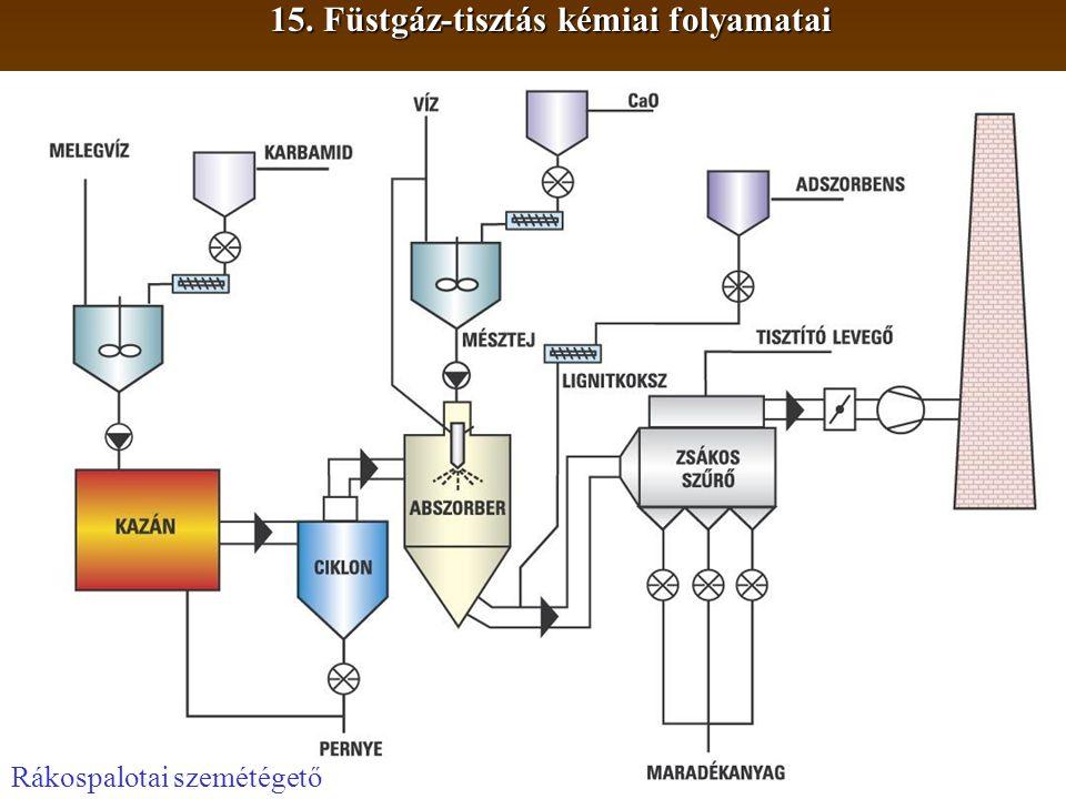 Rákospalotai szemétégető 15. Füstgáz-tisztás kémiai folyamatai