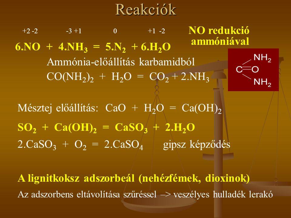 Reakciók NO redukció ammóniával +2 -2 -3 +1 0 +1 -2 6.NO + 4.NH 3 = 5.N 2 + 6.H 2 O Ammónia-előállítás karbamidból CO(NH 2 ) 2 + H 2 O = CO 2 + 2.NH 3