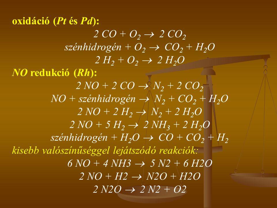 oxidáció (Pt és Pd): 2 CO + O 2  2 CO 2 szénhidrogén + O 2  CO 2 + H 2 O 2 H 2 + O 2  2 H 2 O NO redukció (Rh): 2 NO + 2 CO  N 2 + 2 CO 2 NO + szé