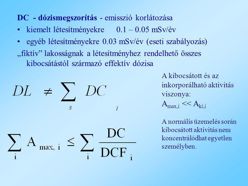 """DC - dózismegszorítás - emisszió korlátozása kiemelt létesítményekre0.1 – 0.05 mSv/év egyéb létesítményekre 0.03 mSv/év (eseti szabályozás) """"fiktív"""" l"""