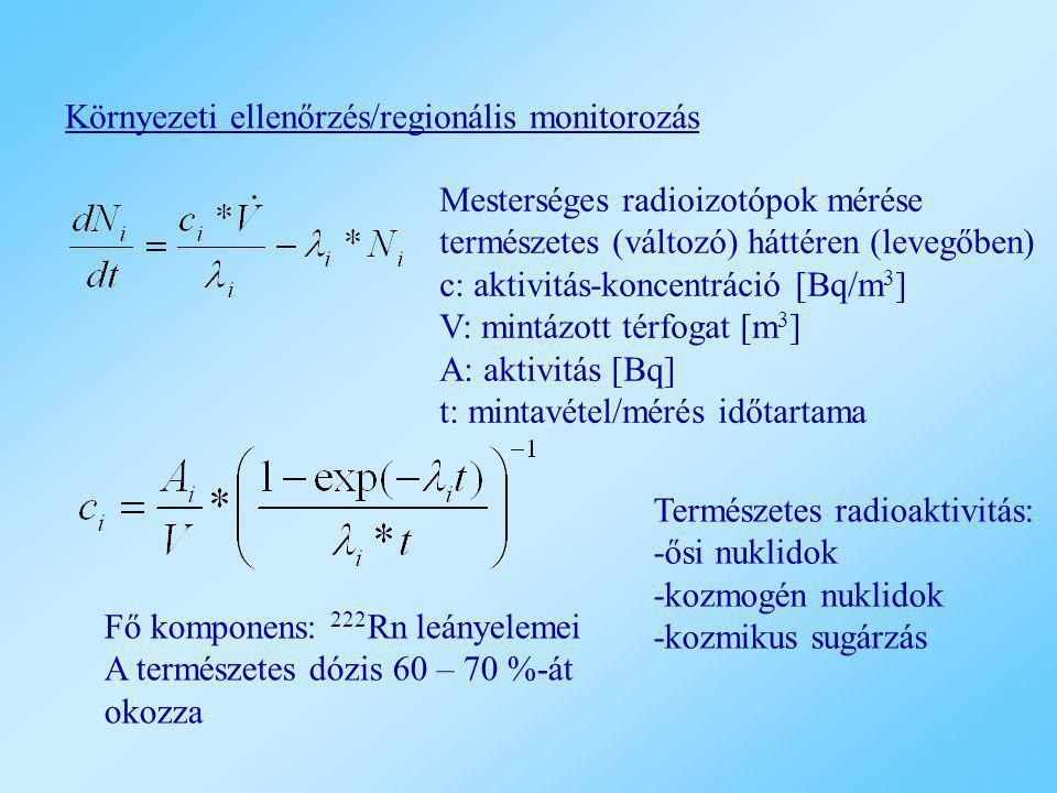 Környezeti ellenőrzés/regionális monitorozás Mesterséges radioizotópok mérése természetes (változó) háttéren (levegőben) c: aktivitás-koncentráció [Bq