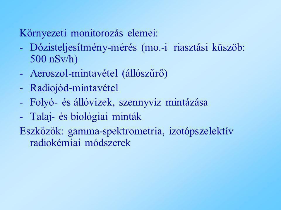 Környezeti monitorozás elemei: -Dózisteljesítmény-mérés (mo.-i riasztási küszöb: 500 nSv/h) -Aeroszol-mintavétel (állószűrő) -Radiojód-mintavétel -Fol