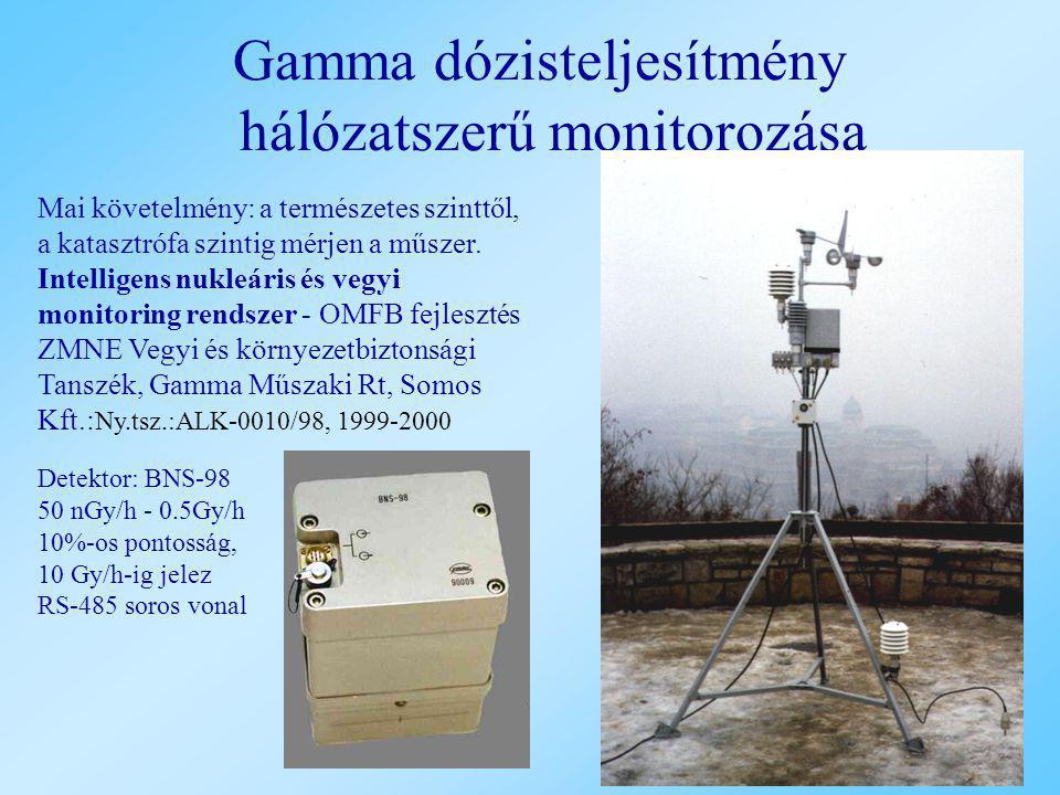Gamma dózisteljesítmény hálózatszerű monitorozása Mai követelmény: a természetes szinttől, a katasztrófa szintig mérjen a műszer. Intelligens nukleári