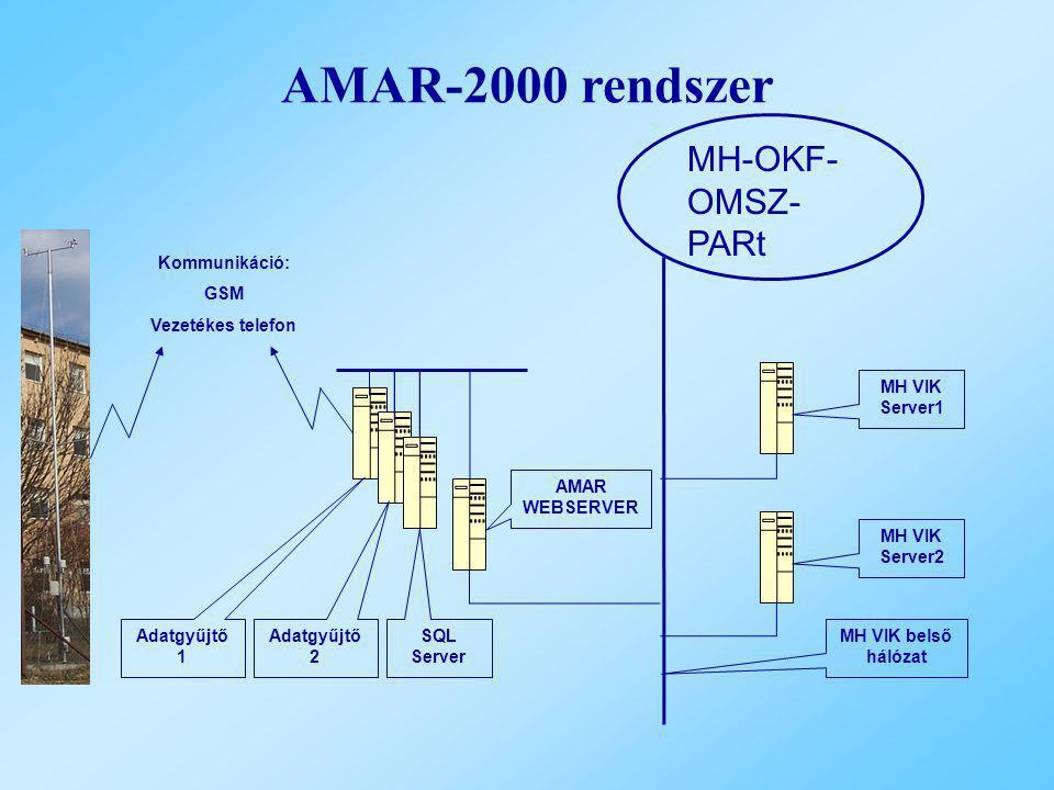 AMAR-2000 rendszer MH VIK Server1 MH VIK Server2 AMAR WEBSERVER Adatgyűjtő 1 Adatgyűjtő 2 SQL Server MH-OKF- OMSZ- PARt MH VIK belső hálózat Kommuniká