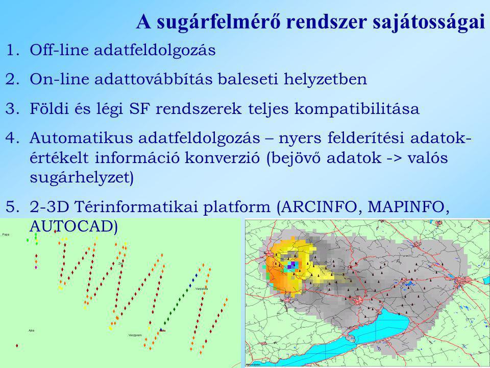 A sugárfelmérő rendszer sajátosságai 1.Off-line adatfeldolgozás 2.On-line adattovábbítás baleseti helyzetben 3.Földi és légi SF rendszerek teljes komp