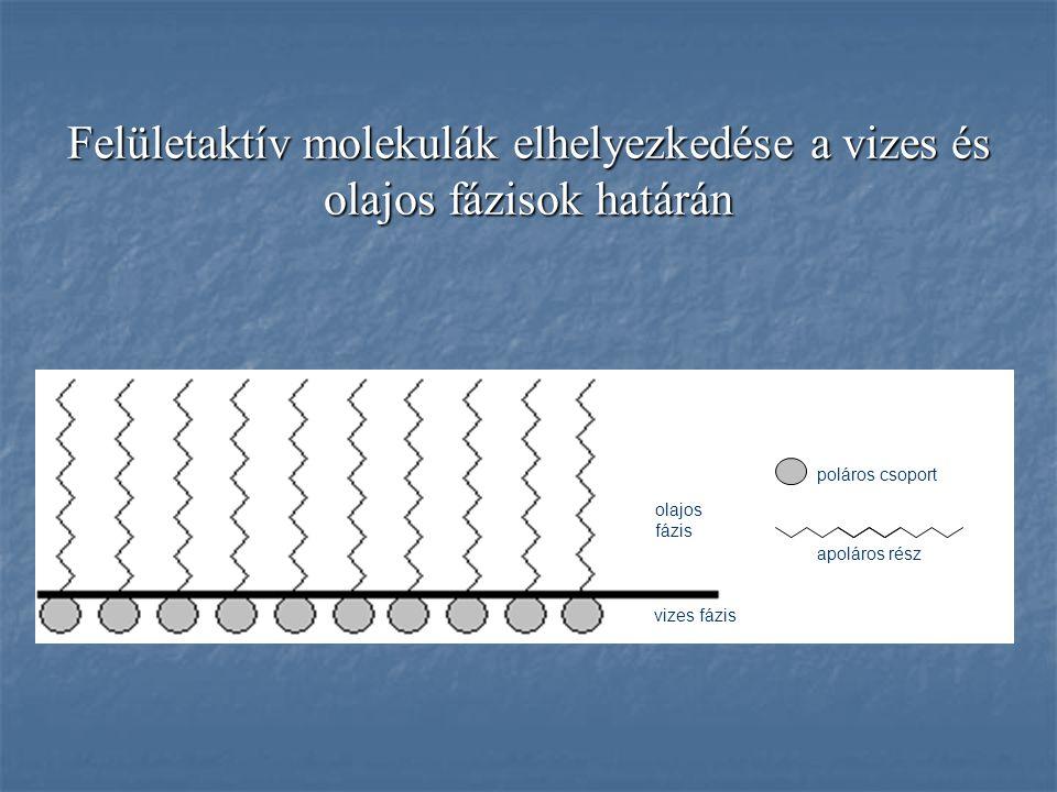 Felületaktív molekulák