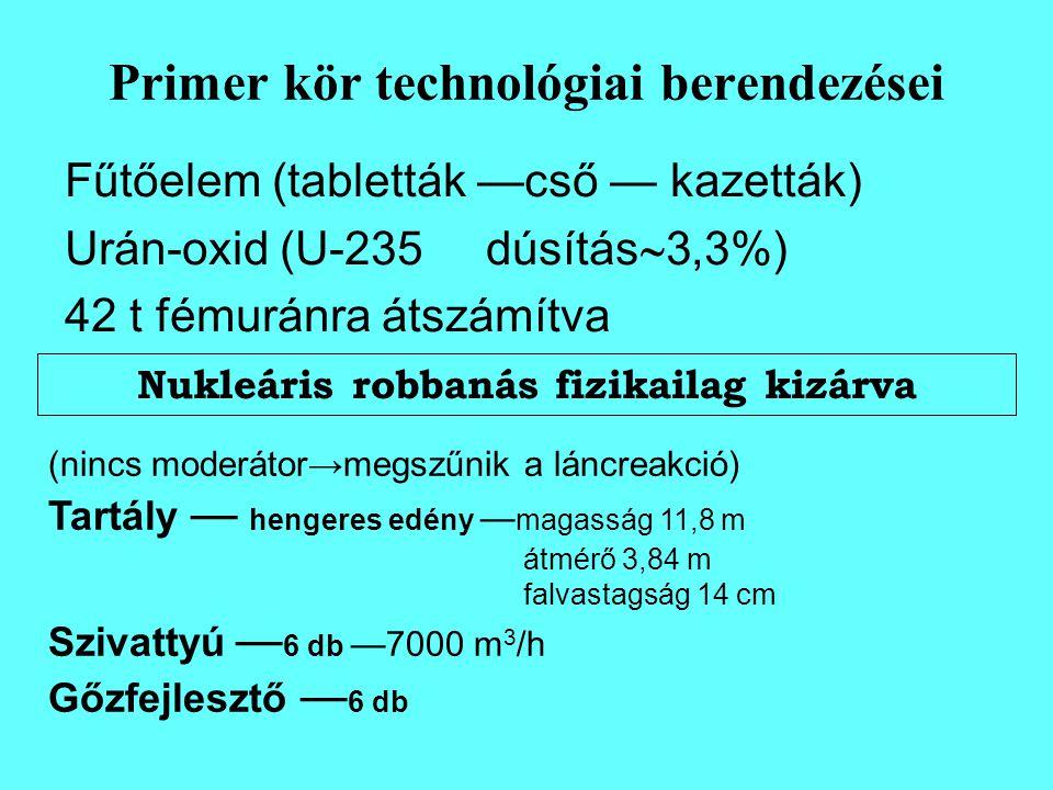 Primer kör technológiai berendezései Fűtőelem (tabletták —cső — kazetták) Urán-oxid (U-235dúsítás  3,3%) 42 t fémuránra átszámítva Nukleáris robbanás