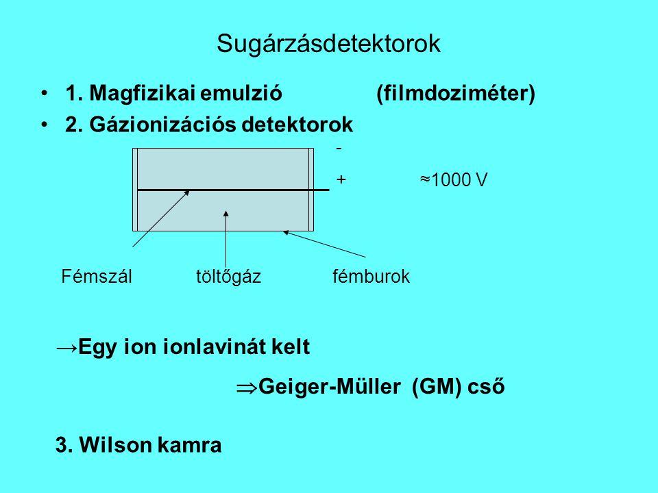 Sugárzásdetektorok 1. Magfizikai emulzió (filmdoziméter) 2. Gázionizációs detektorok Fémszáltöltőgázfémburok - +≈1000 V →Egy ion ionlavinát kelt  Gei