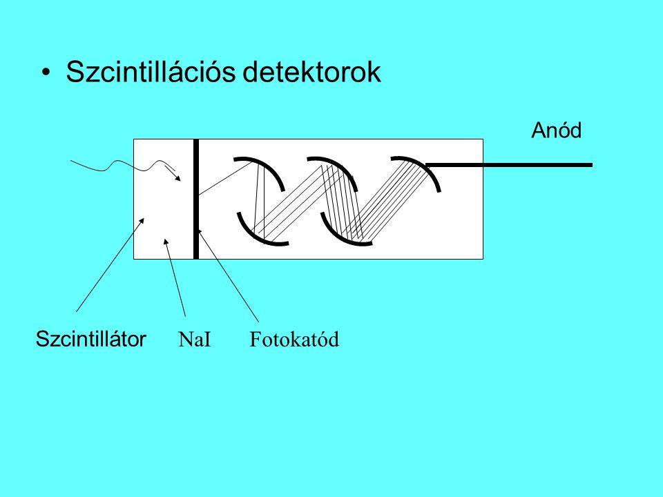 Szcintillációs detektorok Szcintillátor NaIFotokatód Anód