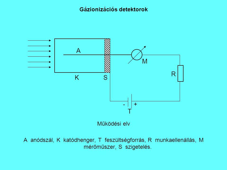 Gázionizációs detektorok Működési elv A anódszál, K katódhenger, T feszültségforrás, R munkaellenállás, M mérőműszer, S szigetelés. K A S T -+ R M