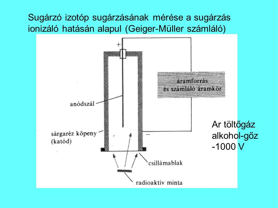 Sugárzó izotóp sugárzásának mérése a sugárzás ionizáló hatásán alapul (Geiger-Müller számláló) Ar töltőgáz alkohol-gőz -1000 V
