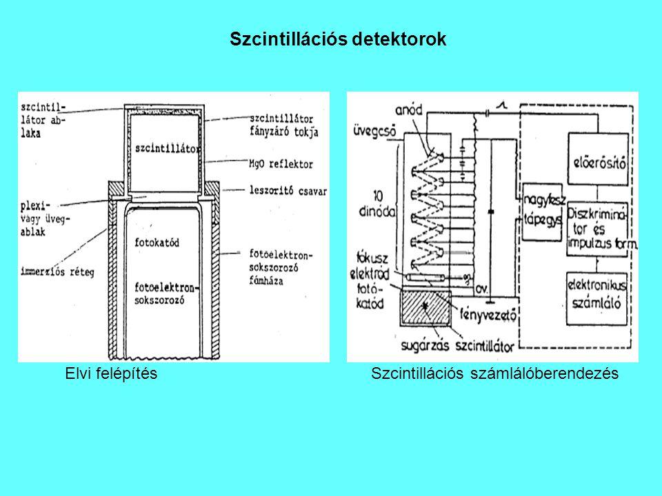 Szcintillációs detektorok Elvi felépítésSzcintillációs számlálóberendezés