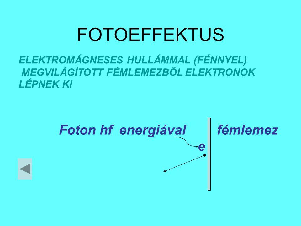 FOTOEFFEKTUS ELEKTROMÁGNESES HULLÁMMAL (FÉNNYEL) MEGVILÁGÍTOTT FÉMLEMEZBŐL ELEKTRONOK LÉPNEK KI Foton hfenergiával fémlemez e