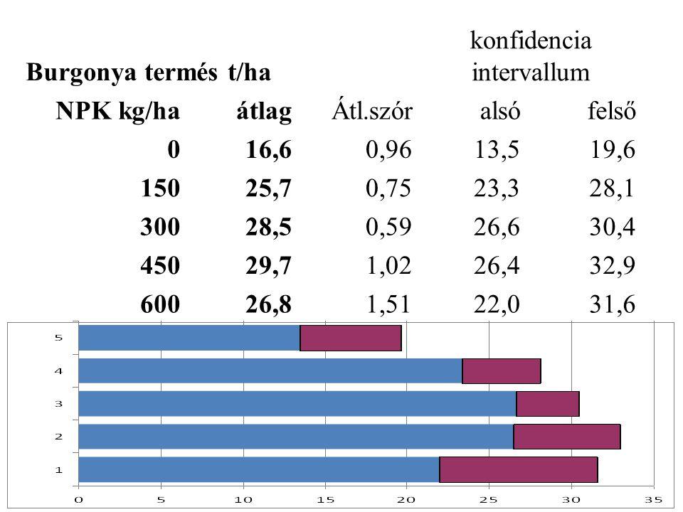 Burgonya termés t/ha konfidencia intervallum NPK kg/ha átlagÁtl.szóralsófelső 016,60,9613,519,6 15025,70,7523,328,1 30028,50,5926,630,4 45029,71,0226,432,9 60026,81,5122,031,6
