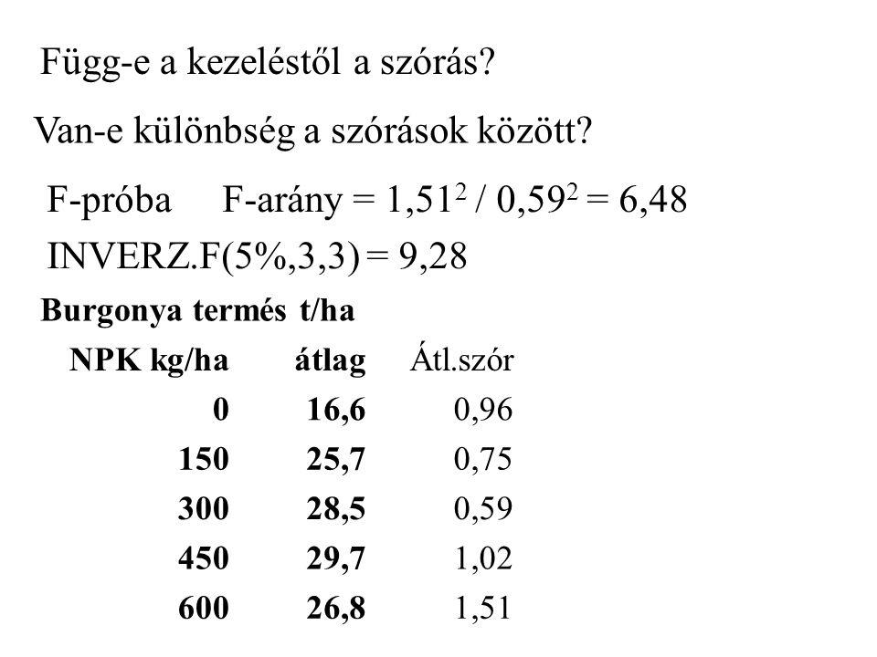 Burgonya termés t/ha NPK kg/ha átlagÁtl.szór 016,60,96 15025,70,75 30028,50,59 45029,71,02 60026,81,51 Függ-e a kezeléstől a szórás? Van-e különbség a