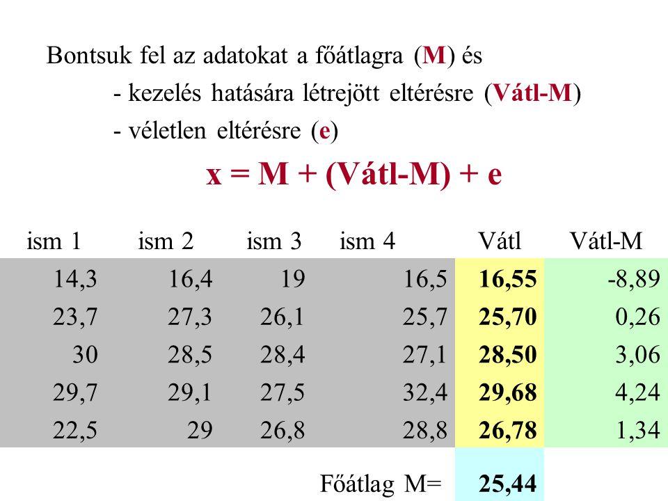 ism 1 ism 2 ism 3 ism 4VátlVátl-M 14,316,41916,516,55-8,89 23,727,326,125,725,700,26 3028,528,427,128,503,06 29,729,127,532,429,684,24 22,52926,828,82