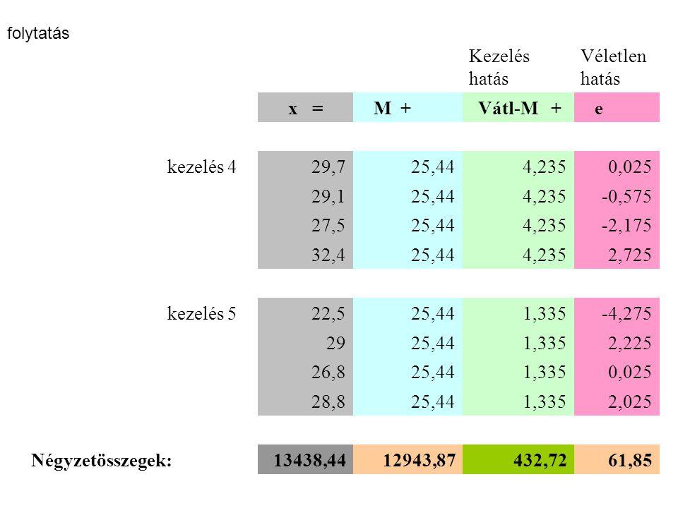 Kezelés hatás Véletlen hatás x = M + Vátl-M + e kezelés 429,725,444,2350,025 29,125,444,235-0,575 27,525,444,235-2,175 32,425,444,2352,725 kezelés 522,525,441,335-4,275 2925,441,3352,225 26,825,441,3350,025 28,825,441,3352,025 Négyzetösszegek:13438,4412943,87432,7261,85 folytatás