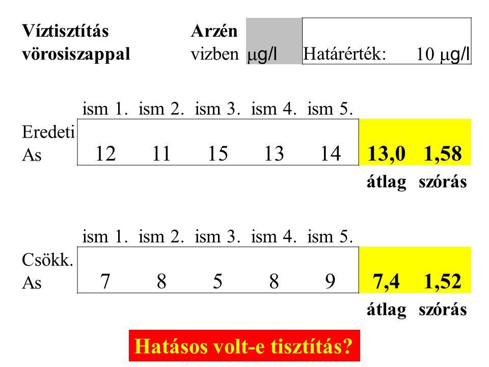 Víztisztítás vörosiszappal Arzén vizben  g/l Határérték:  g/l ism 1.ism 2.ism 3.ism 4.ism 5.
